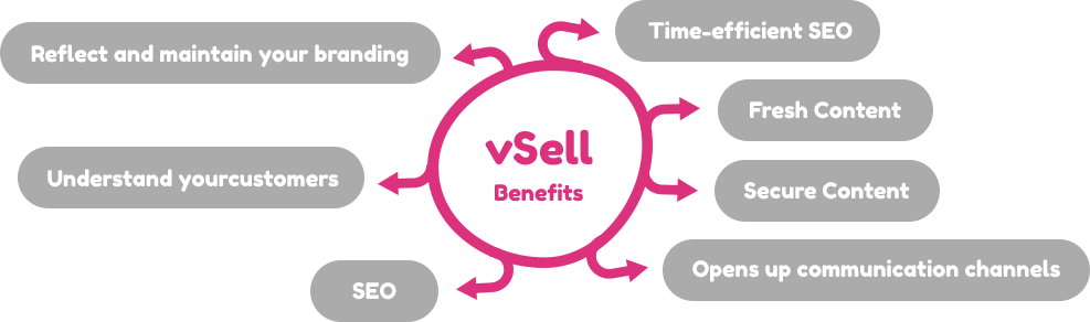 Benefits of vCMS :: Content Management System